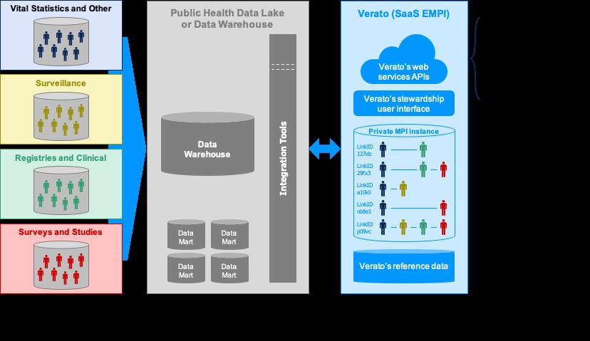MPI for Analytics COVID
